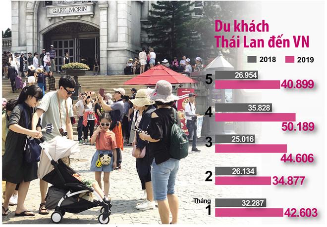 Bà Nà là một trong những địa điểm thu hút du khách Thái Lan /// Ảnh: Hà Mai, đồ họa: Hồng sơn Nguồn: Tổng cục Thống kê